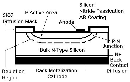 avalanche diode construction diagram measurement of the linear range of photodiode detector
