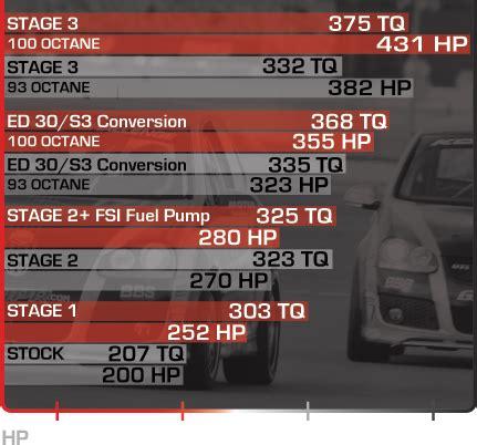 Audi A3 Ecu Upgrade by Apr 2 0t Fsi Tfsi Transverse Ecu Upgrade