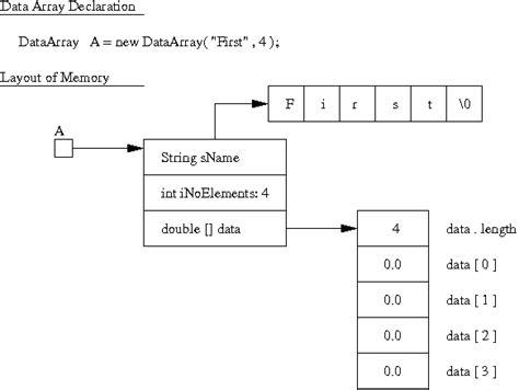 vector memory layout c java exle programs