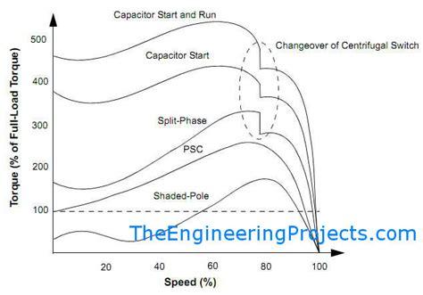 induction motor types single phase 301 moved permanently