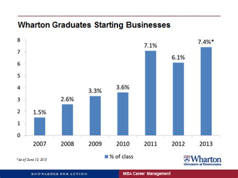 Wharton Mba Leadership Ventures by Wharton Hits Record High In Startup Mbas