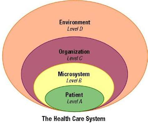 4 Health Posts Worth Thinking About by General Systems Thinking And Health Care High