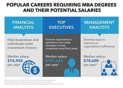 Yale Career Interests Question Mba by Mba Careers Salaries Masters Programs