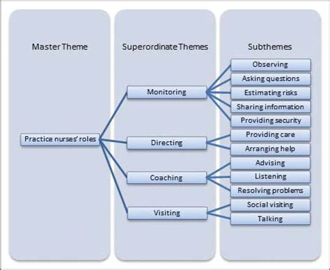 themes and subthemes in qualitative research frail older adults experiences with a proactive nurse