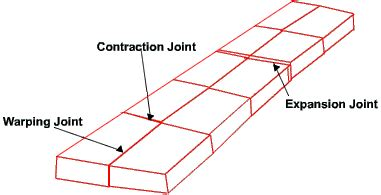 joint design definition basic concept of pavement analysis and design