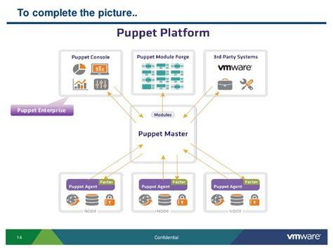 puppet architecture diagram puppet primer robbie jerrom solution architect vmware