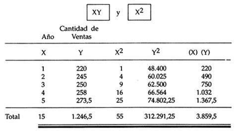 metodo de minimos cuadrados ejemplos resueltos contabilidad m 233 todo de m 237 nimos cuadrados