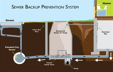 perma seal basement systems perma seal basement systems downers grove il 60515