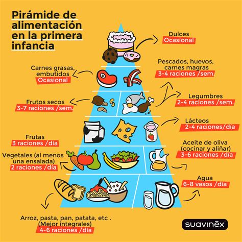 piramide alimentare toscana pir 225 mide saludable de la alimentaci 243 n en la primera infancia