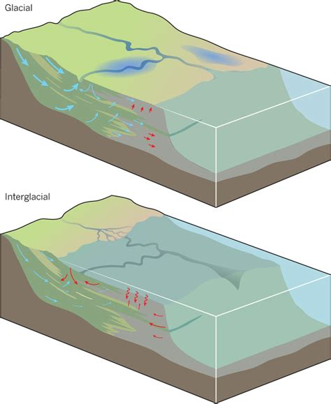Continental Shelf Define by Offshore Fresh Groundwater As A Global Phenomenon Pdf