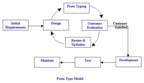 model software software development cycle qastation page 2