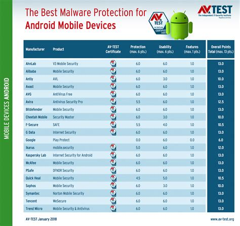 best android security app the best antivirus apps for android