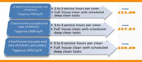 House cleaning house cleaning prices per square foot