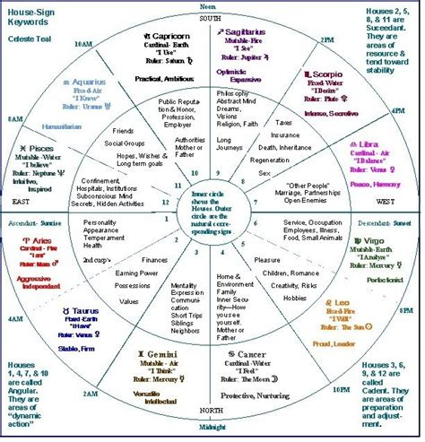 astrology houses pin by debbie parsons on astrology pinterest