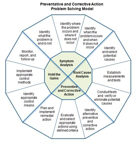 Of Mba Problem Solving Model by Problem Management Qualityhelp Community