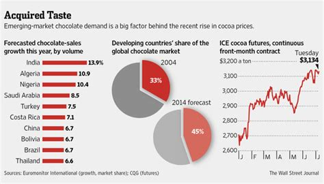 dma article new year s data predictions for 2015 emerging markets chocolate boost cocoa prices wsj