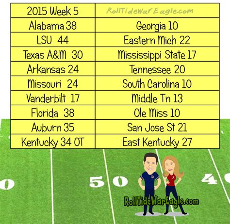 section 5 football scores sec football scores 2015