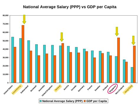 What Is The Average Salary For Someone With An Mba by Do Rich Countries Like Singapore Pay Higher Wages To Their