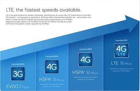Modem Speed Up 4g Lte 4g lte frequencies of huawei e392 e392u x 4g usb modem 4g lte mobile broadband