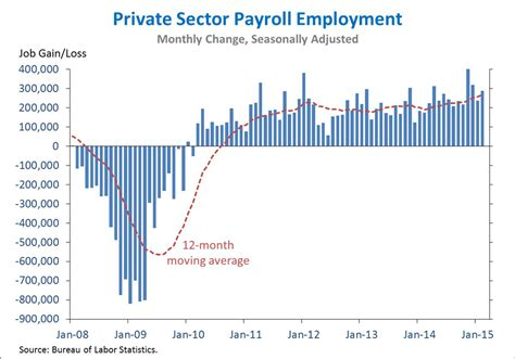 job creation bush vs obama national review the employment situation in february whitehouse gov