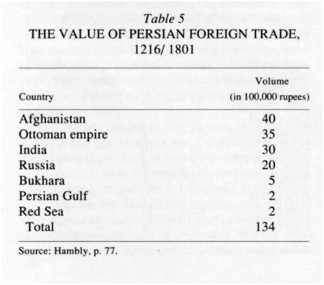 ottoman empire trade goods commerce vi in the safavid and qajar periods