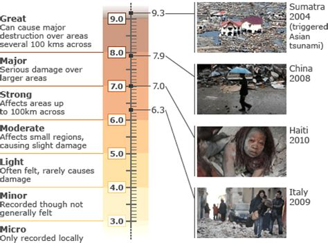section 8 2 measuring earthquakes bbc news how to measure earthquakes