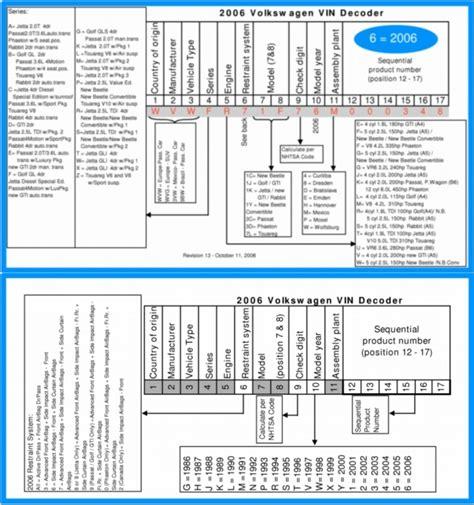 vin decoder volkswagen volkswagen vin decoder pdf