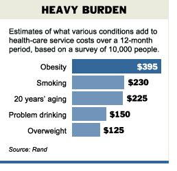 the human psyche and the pet obesity epidemic it s the cost of disease not the cost of medicines