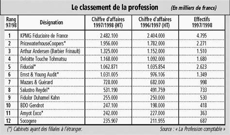Classement Cabinet Comptable by Kpmg Continue De Dominer Le Classement Fran 231 Ais Des