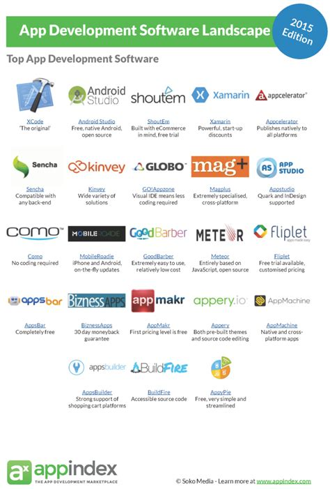 apk development software the app development software landscape