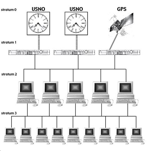 computer network time synchronization the network time protocol on earth and in space second edition books usno network time servers