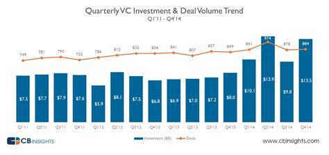 Getting Into Venture Capital After Mba by Cb Insights Venture Capital Report For 2014 Rockies