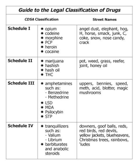 section 4 1 cdsa rg history