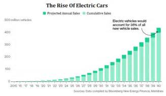 Electric Car Sales Figures 2014 The Rise Of Electric Vehicles By The Numbers Nasdaq