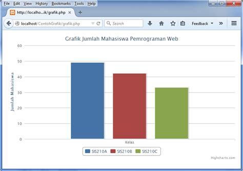 cara membuat json php cara membuat grafik chart di php atwiwit net