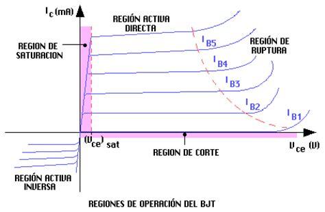 transistor bjt region activa untitled document www exa unicen edu ar