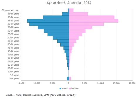 Id Die A Million Deaths For These by Mortality In Demography When How And Where Do