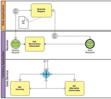 bpmn diagram 29 best images about bpmn 2 0 on models the