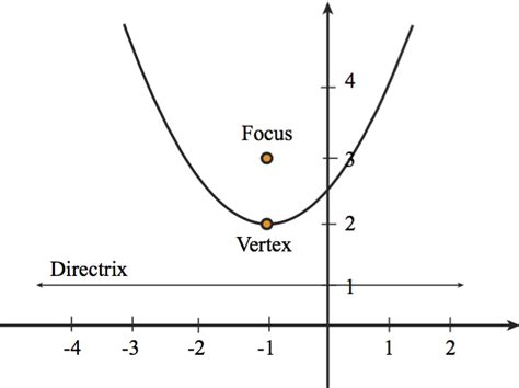 definition of conic section conic sections conic form of a parabola