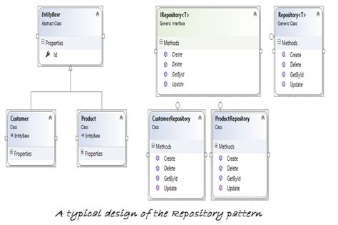 Repository Pattern Join Tables | how to implement the repository design pattern in c