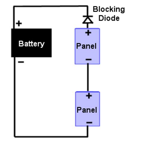 blocking and by pass diodes used in solar panels