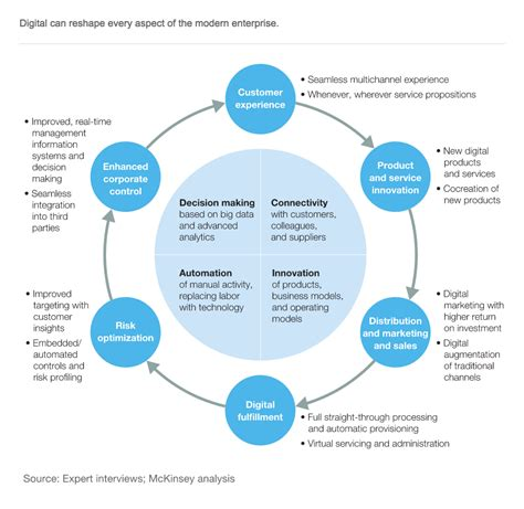 Diagram Mckinsey Digital Transformation Areas Ea Voices Mckinsey Diagram