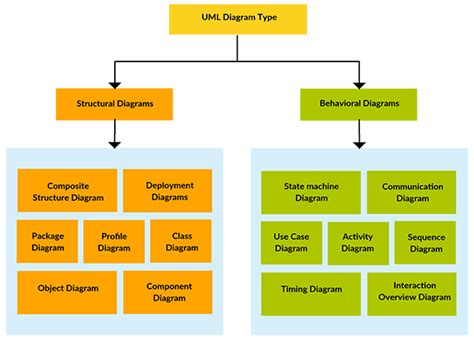 Advantages Of Use Diagram advantages and disadvantages of uml every developer should