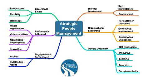 effective layout strategy people strategy processes inveniam consulting