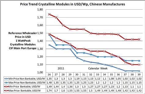 solar cell installation cost solar price trend