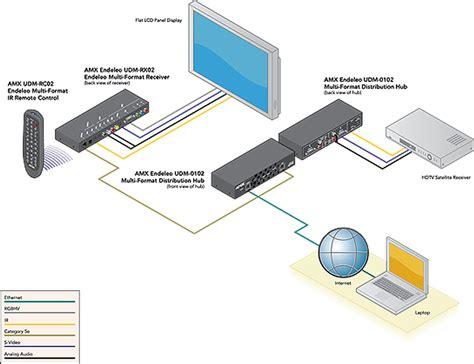 One Udm amx udm rx02 fg udm rx02 two multi format inputs twisted