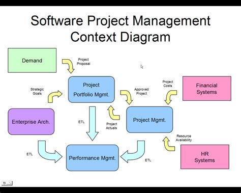 types of network diagrams in project management notes for mca students