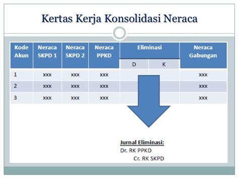 membuat jurnal eliminasi sistem akuntansi daerah laporan konsolidasian