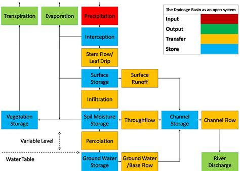 drainage basin system diagram search results for hydrological cycle diagram calendar