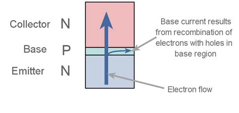 transistor how it works how does a transistor work transistor basics electronics notes